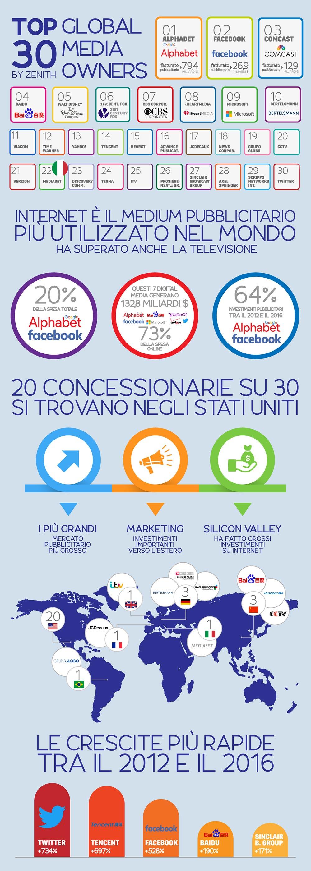 Alphabet e Facebook hanno in mano il 20% del mercato mondiale.